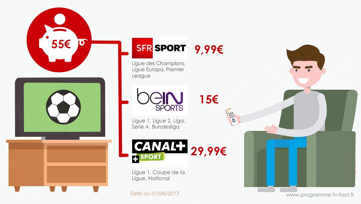 Quel prix pour regarder le football à la TV ?